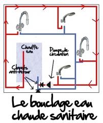 Le vouclage d'eau chaude sanitaire