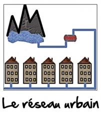 Le réseau d'eau urbain