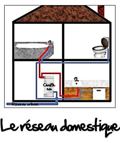 Le réseau sanitaire domestique