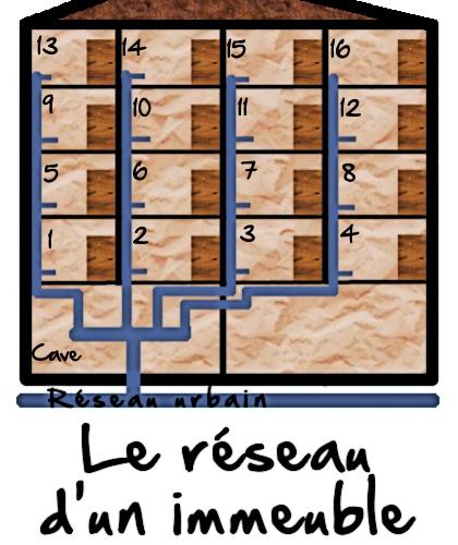 Le réseau sanitaire d'un immeuble