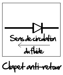 Symbole du clapet anti-retour