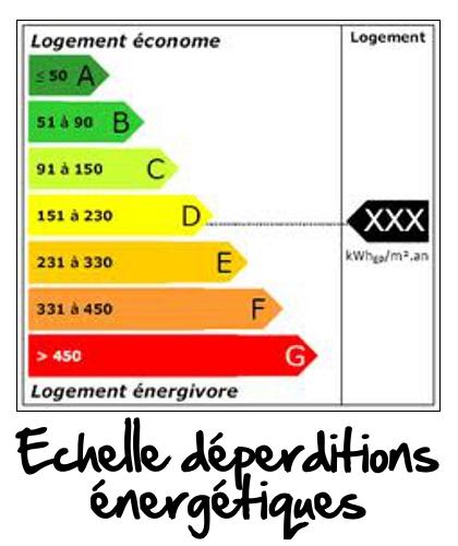 echelle-deperdition-energetique